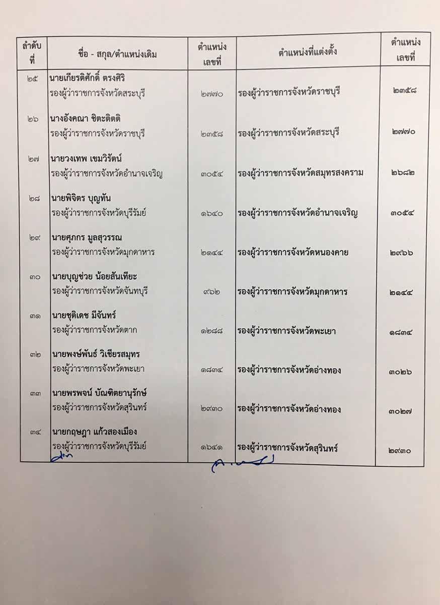 """บิ๊กฉิ่ง"""" ลงนามโยก 34 รองพ่อเมืองระดับต้น ภาคเหนือแทบไม่ขยับ - Chiangmai  Daily"""